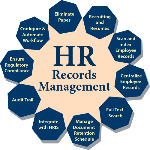 HR Records Management